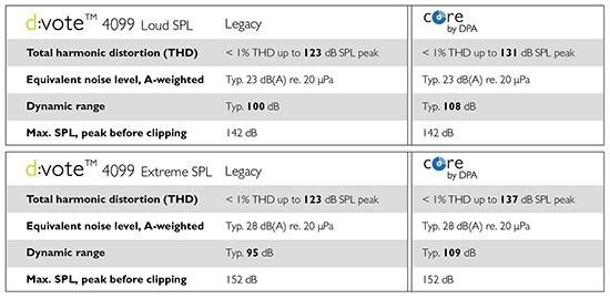 DPA Core chart